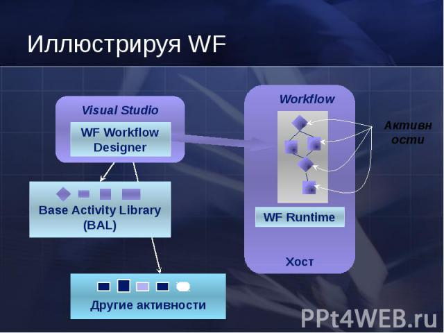 Другие активности Хост Base Activity Library (BAL) WF Runtime Visual Studio WF Workflow Designer Workflow Активн ости Иллюстрируя WF