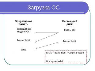 Загрузка ОС Оперативная память Программные модули ОС Master Boot BIOS Системный