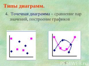 8 Типы диаграмм. 4. Точечная диаграмма – сравнение пар значений, построение граф