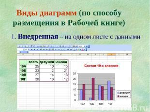 10 Виды диаграмм (по способу размещения в Рабочей книге) 1. Внедренная – на одно