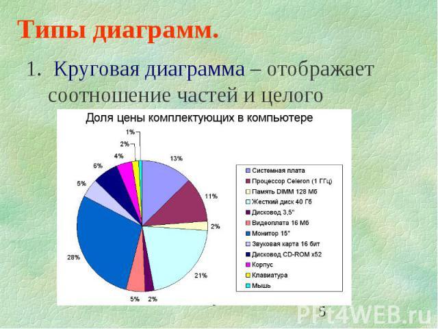 5 Типы диаграмм. 1. Круговая диаграмма – отображает соотношение частей и целого