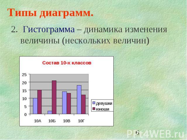 6 Типы диаграмм. 2. Гистограмма – динамика изменения величины (нескольких величин)