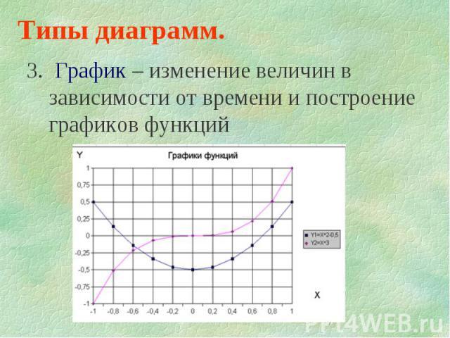 7 Типы диаграмм. 3. График – изменение величин в зависимости от времени и построение графиков функций