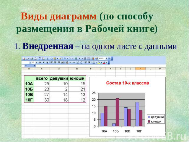 10 Виды диаграмм (по способу размещения в Рабочей книге) 1. Внедренная – на одном листе с данными
