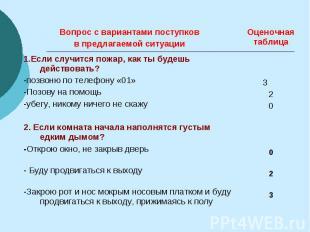Вопрос с вариантами поступков в предлагаемой ситуации Оценочная таблица 1.Если с