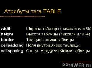Атрибуты тэга TABLE width height border cellpadding cellspacing Ширина таблицы (