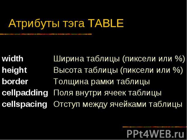 Атрибуты тэга TABLE width height border cellpadding cellspacing Ширина таблицы (пиксели или %) Высота таблицы (пиксели или %) Толщина рамки таблицы Поля внутри ячеек таблицы Отступ между ячейками таблицы