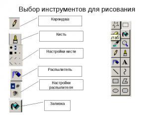 Выбор инструментов для рисования Карандаш Кисть Настройки кисти Распылитель Наст