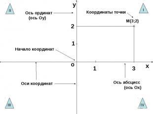 Ось ординат (ось Оу)Координаты точкиНачало координатОси координатОсь абсцисс (ос