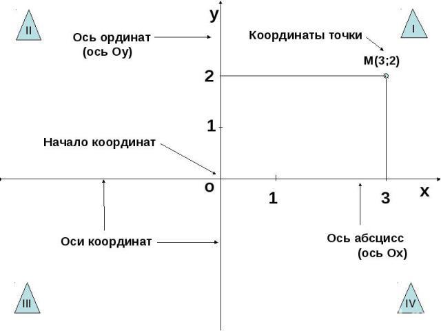 Ось ординат (ось Оу)Координаты точкиНачало координатОси координатОсь абсцисс (ось Ох)