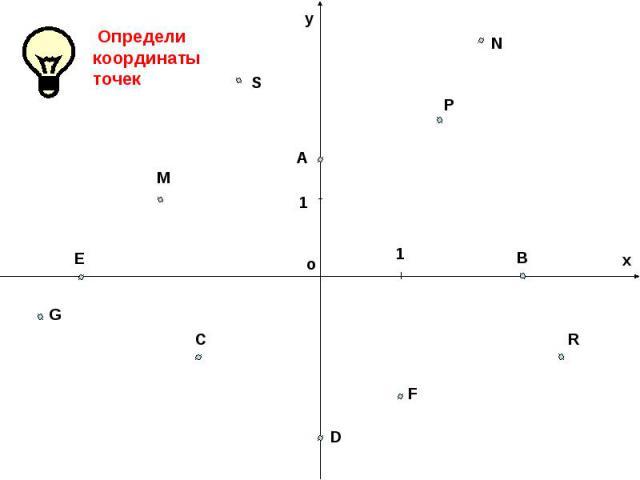 Определи координаты точек