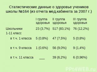 Статистические данные о здоровье учеников школы 164 (из отчета мед.кабинета за 2