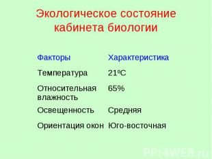 Экологическое состояние кабинета биологии ФакторыХарактеристика Температура21ºС