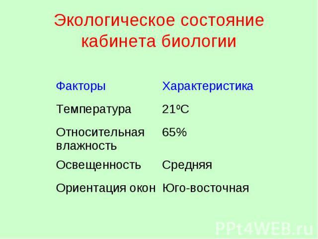 Экологическое состояние кабинета биологии ФакторыХарактеристика Температура21ºС Относительная влажность 65% ОсвещенностьСредняя Ориентация окон Юго-восточная
