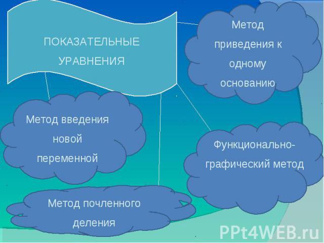 Метод приведения к одному основаниюПОКАЗАТЕЛЬНЫЕ УРАВНЕНИЯМетод введения новой переменнойМетод почленного деленияФункционально- графический метод