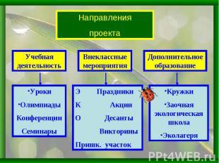 НаправленияпроектаУчебная деятельностьВнеклассные мероприятияДополнительное обра
