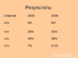 Результаты Отметки20092008 «5»6%9% «4»39%43% «3»48% «2»7%0,1%
