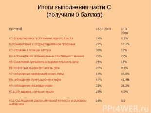 Итоги выполнения части С (получили 0 баллов) Критерий15.10.2009ЕГЭ 2009 К1 форму