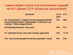 Самые низкие показатели выполнения заданий части А (менее 50 % процентов выполне
