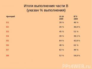 Итоги выполнения части В (указан % выполнения) Критерий15.10 2009 ЕГЭ 2009 В128