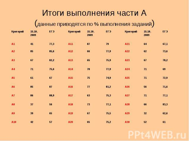 Итоги выполнения части А ( данные приводятся по % выполнения заданий ) Критерий15.10. 2009 ЕГЭКритерий15.10. 2009 ЕГЭКритерий15.10. 2009 ЕГЭ А14177,3А118779А216467,1 А28585,6А126677,9А226273,6 А36782,2А136575,9А236778,2 А47175,6А147077,9А247169 А561…