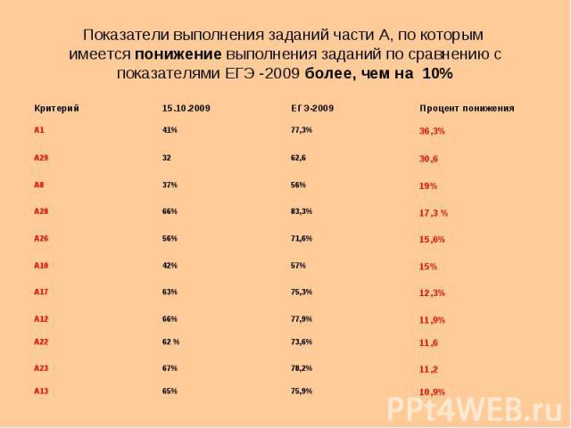 Показатели выполнения заданий части А, по которым имеется понижение выполнения заданий по сравнению с показателями ЕГЭ -2009 более, чем на 10% Критерий15.10.2009ЕГЭ-2009Процент понижения А141%77,3% 36,3% А293262,6 30,6 А837%56% 19% А2866%83,3% 17,3 …