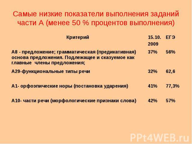 Самые низкие показатели выполнения заданий части А (менее 50 % процентов выполнения) Критерий15.10. 2009 ЕГЭ А8 - предложение; грамматическая (предикативная) основа предложения. Подлежащее и сказуемое как главные члены предложения; 37%56% А29-функци…