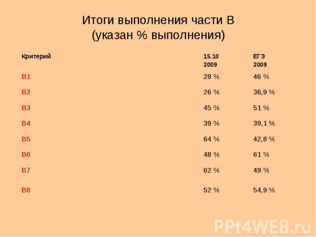 Итоги выполнения части В (указан % выполнения) Критерий15.10 2009 ЕГЭ 2009 В128 %46 % В226 %36,9 % В345 %51 % В439 %39,1 % В564 %42,8 % В648 %61 % В762 %49 % В852 %54,9 %
