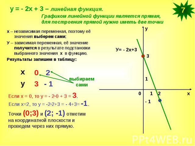 х – независимая переменная, поэтому её значения выберем сами;У – зависимая переменная, её значение получится в результате подстановки выбранного значения х в функцию. Результаты запишем в таблицу:Если х = 0, то у = - 2·0 + 3 = 3.Если х=2, то у = -2·…