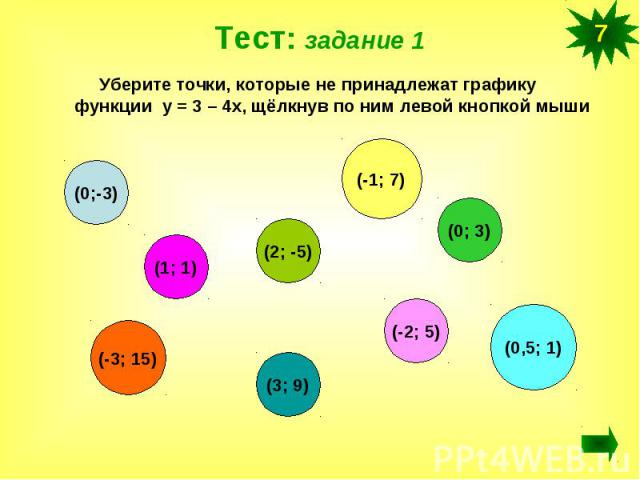 Уберите точки, которые не принадлежат графику функции у = 3 – 4х, щёлкнув по ним левой кнопкой мыши