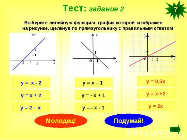 Тест: задание 2Выберите линейную функцию, график которой изображен на рисунке, щелкнув по прямоугольнику с правильным ответом