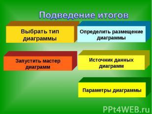 Подведение итоговВыбрать тип диаграммыОпределить размещение диаграммыЗапустить м