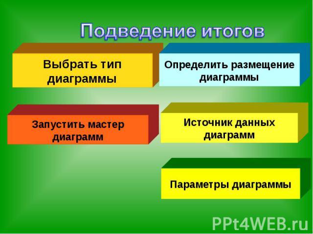 Подведение итоговВыбрать тип диаграммыОпределить размещение диаграммыЗапустить мастер диаграммПараметры диаграммы