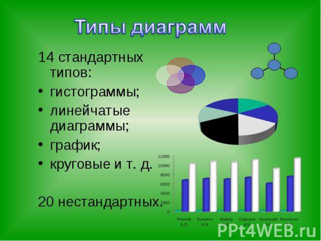 14 стандартных типов:гистограммы;линейчатые диаграммы;график;круговые и т. д.20 нестандартных.