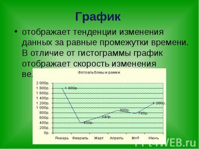 отображает тенденции изменения данных за равные промежутки времени. В отличие от гистограммы график отображает скорость изменения величины.График