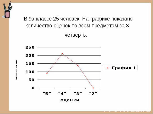 В 9а классе 25 человек. На графике показано количество оценок по всем предметам за 3 четверть.