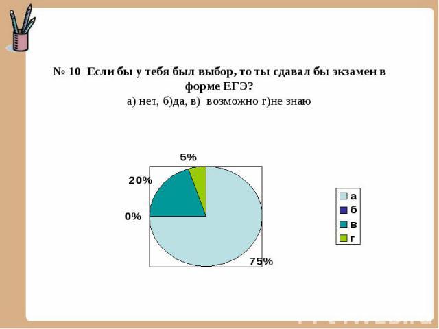 № 10 Если бы у тебя был выбор, то ты сдавал бы экзамен в форме ЕГЭ?а) нет, б)да, в) возможно г)не знаю