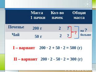 I – вариант 200 · 2 + 50 · 2 = 500 (г)II – вариант 200 · 2 - 50 · 2 = 300 (г)