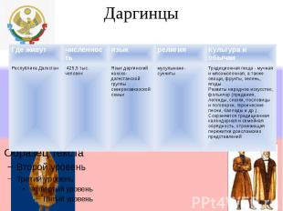 Даргинцы Где живутчисленностьязыкрелигияКультура и обычаи Республика Дагестан 42