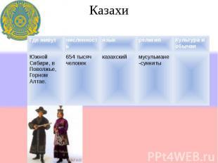 Казахи Где живутчисленностьязыкрелигияКультура и обычаи Южной Сибири, в Поволжье