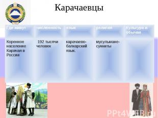 Карачаевцы Где живутчисленностьязыкрелигияКультура и обычаи Коренное население К