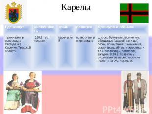Карелы Где живутчисленностьязыкрелигияКультура и обычаи проживают в основном в Р