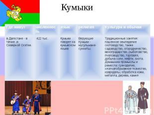 Кумыки Где живутчисленностьязыкрелигияКультура и обычаи в Дагестане - в Чечне,в