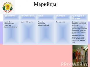 Марийцы Где живутчисленностьязыкрелигияКультура и обычаи Марий-Эл, Башкортостан,