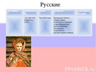 Где живутчисленностьязыкрелигияКультура и обычаи 115 889 000 (перепись 2002) Рус