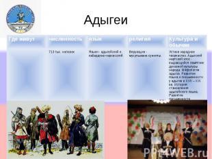 Адыгеи Адыгский (Черкесский) флаг Адыгский (Черкесский) флаг Где живутчисленност