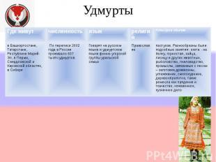 Удмурты Где живутчисленностьязыкрелигия Культура и обычаи в Башкортостане, Татар