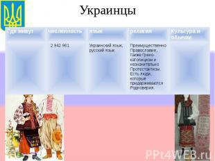 Украинцы Где живутчисленностьязыкрелигияКультура и обычаи 2 942 961Украинский яз