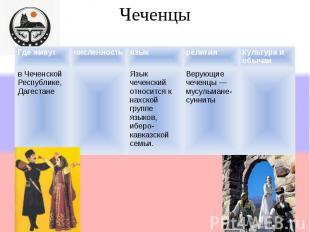 Чеченцы Где живутчисленностьязыкрелигияКультура и обычаи в Чеченской Республике,