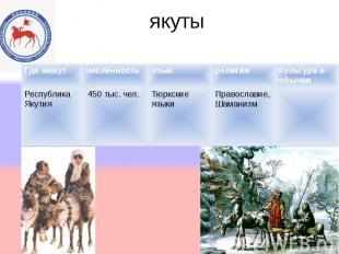 якуты Где живутчисленностьязыкрелигияКультура и обычаи Республика Якутия 450 тыс